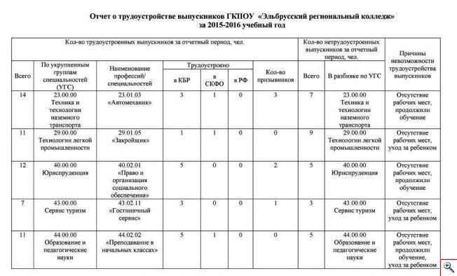 Отчет   труд-ва 2015-2016.doc