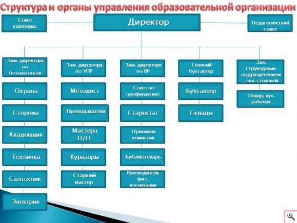 структураЭРК